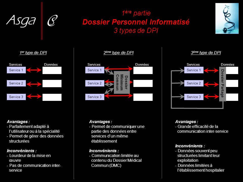 1 ère partie Dossier Personnel Informatisé 3 types de DPI Service 1 Service 2 Service 3 Services Données Avantages : - Parfaitement adapté à lutilisat