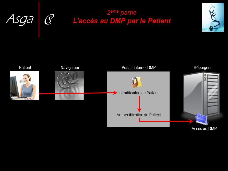 2 ème partie Laccès au DMP par le Patient PatientNavigateurPortail Internet DMP Identification du Patient Authentification du Patient Accès au DMP Héb