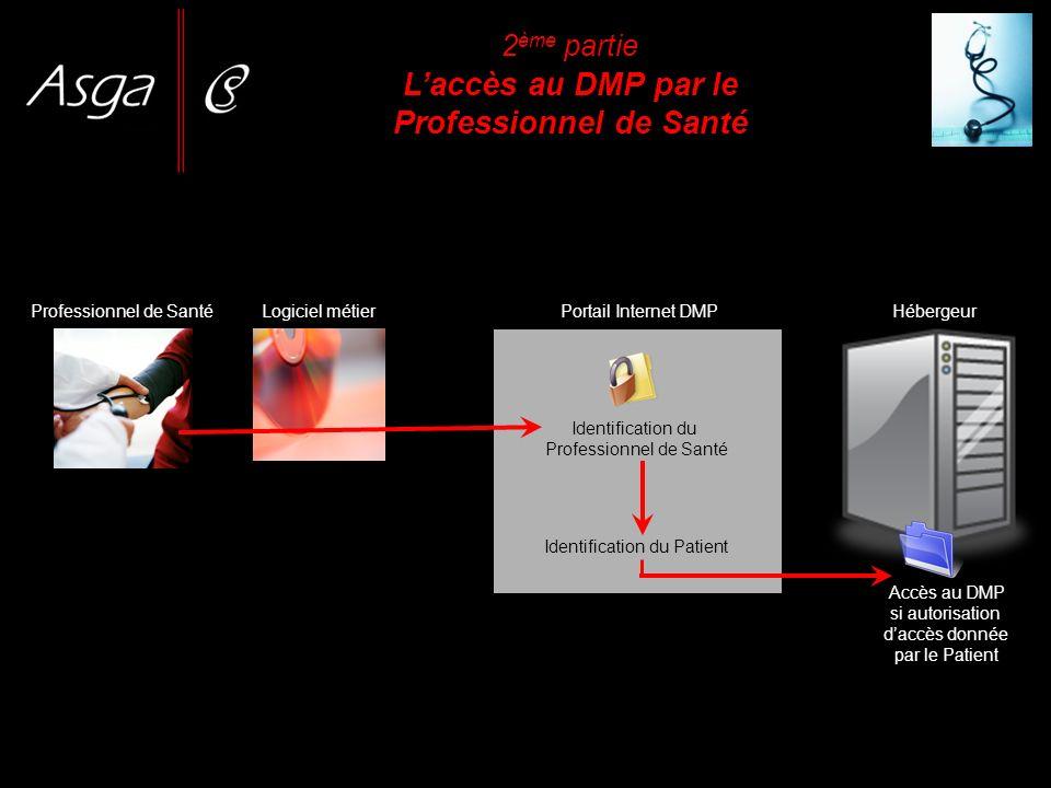 2 ème partie Laccès au DMP par le Professionnel de Santé Professionnel de SantéLogiciel métier Identification du Professionnel de Santé Identification