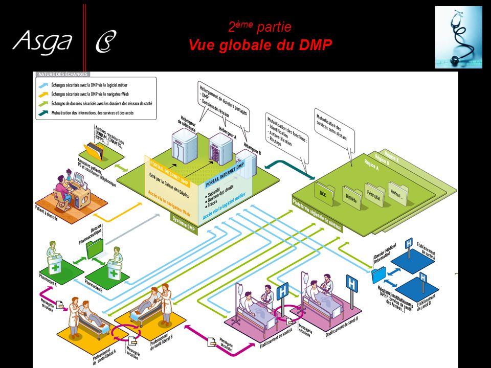 2 ème partie Vue globale du DMP