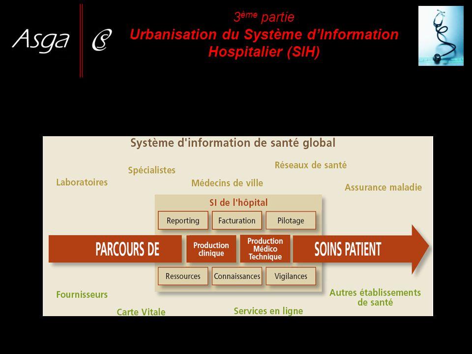 3 ème partie Urbanisation du Système dInformation Hospitalier (SIH)