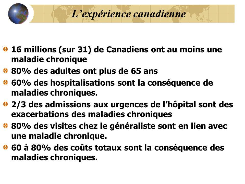 Lexpérience canadienne 16 millions (sur 31) de Canadiens ont au moins une maladie chronique 80% des adultes ont plus de 65 ans 60% des hospitalisations sont la conséquence de maladies chroniques.
