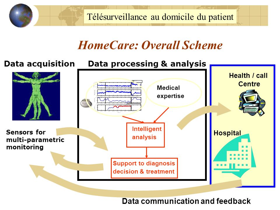 HomeCare: Overall Scheme Sensors for multi-parametric monitoring Hospital Health / call Centre Data communication and feedback Data processing & analy