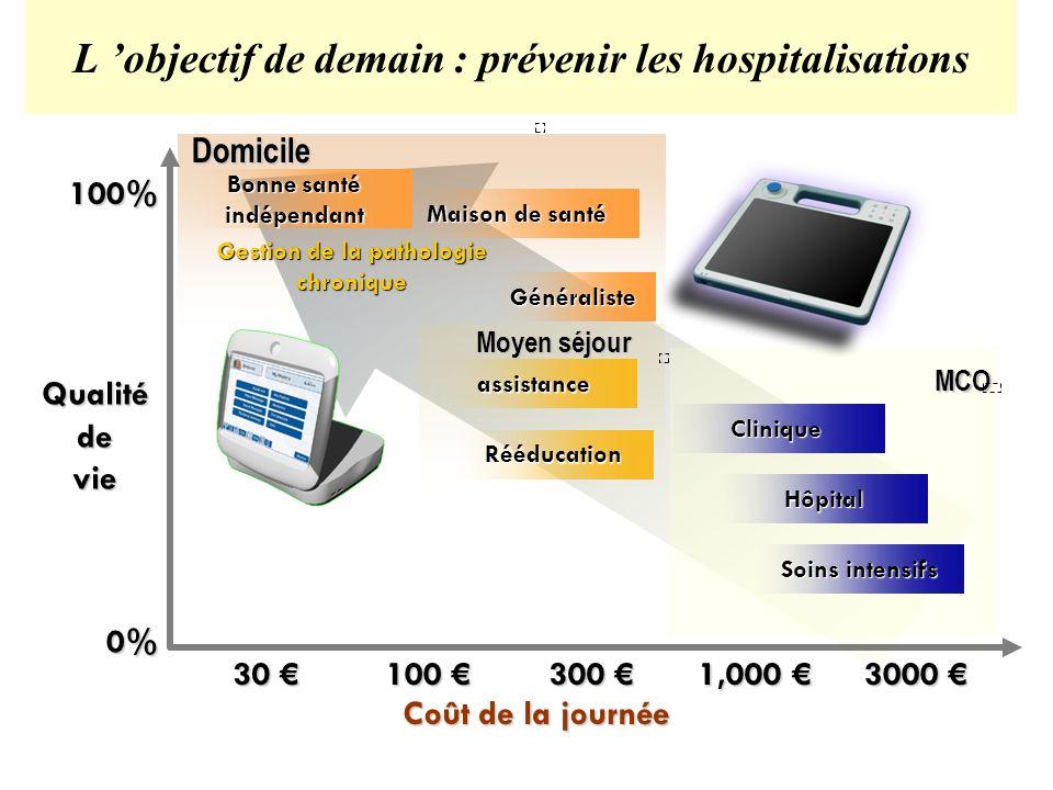 30 30 100 100 300 300 1,000 1,000 3000 3000 0% 100% Bonne santé indépendant Gestion de la pathologie chronique Généraliste Maison de santé Domicile as