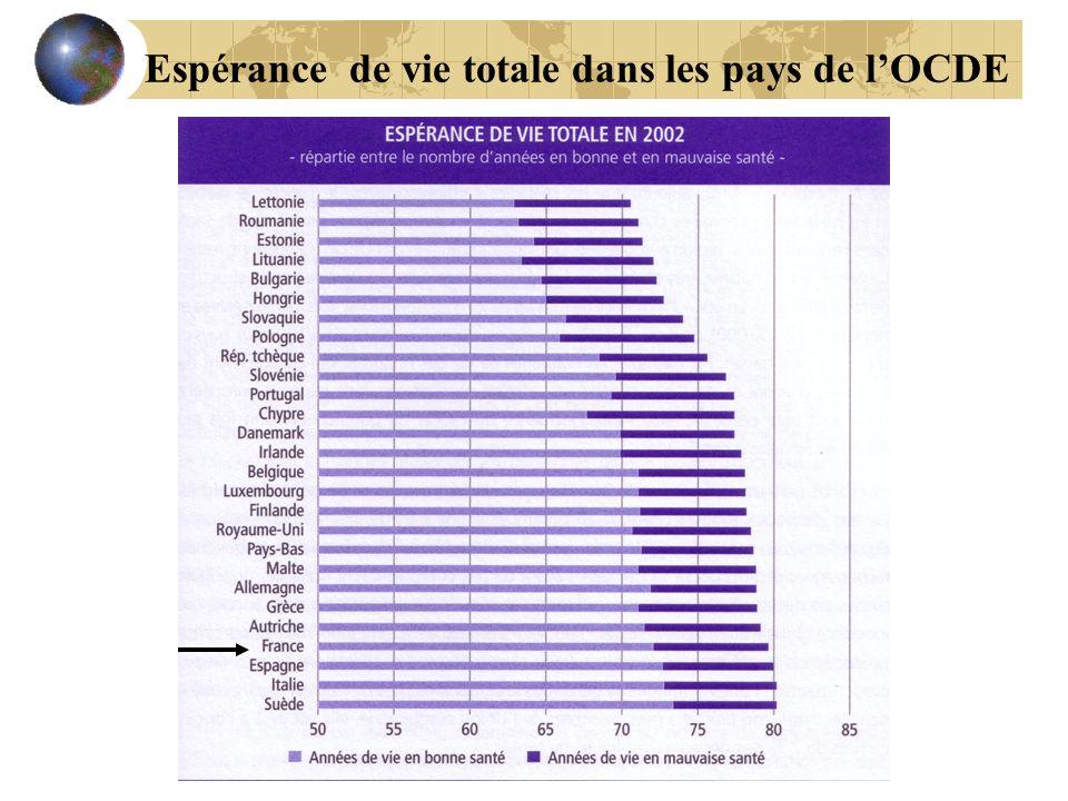 Espérance de vie totale dans les pays de lOCDE