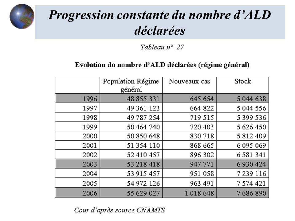 Progression constante du nombre dALD déclarées