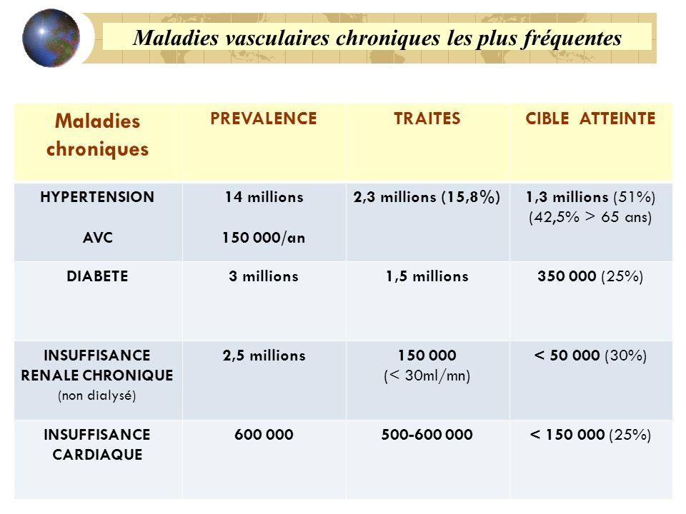 Maladies chroniques PREVALENCETRAITESCIBLE ATTEINTE HYPERTENSION AVC 14 millions 150 000/an 2,3 millions (15,8%)1,3 millions (51%) (42,5% > 65 ans) DIABETE3 millions1,5 millions350 000 (25%) INSUFFISANCE RENALE CHRONIQUE (non dialysé) 2,5 millions150 000 (< 30ml/mn) < 50 000 (30%) INSUFFISANCE CARDIAQUE 600 000500-600 000< 150 000 (25%) Maladies vasculaires chroniques les plus fréquentes