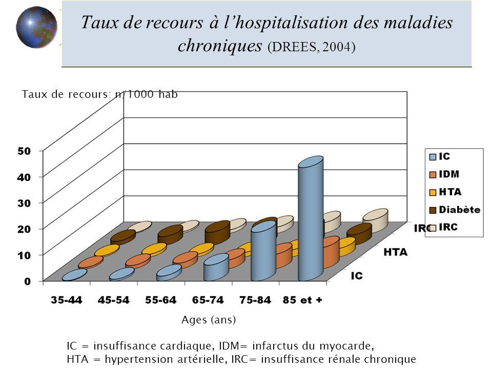 Taux de recours à lhospitalisation des maladies chroniques (DREES, 2004) Ages (ans) Taux de recours: n/1000 hab IC = insuffisance cardiaque, IDM= infarctus du myocarde, HTA = hypertension artérielle, IRC= insuffisance rénale chronique