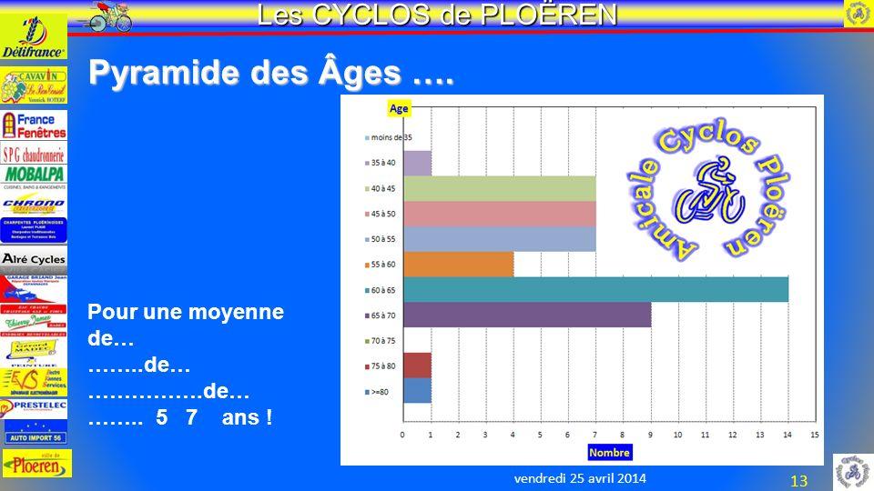 vendredi 25 avril 2014 Les CYCLOS de PLOËREN 13 Pyramide des Âges ….