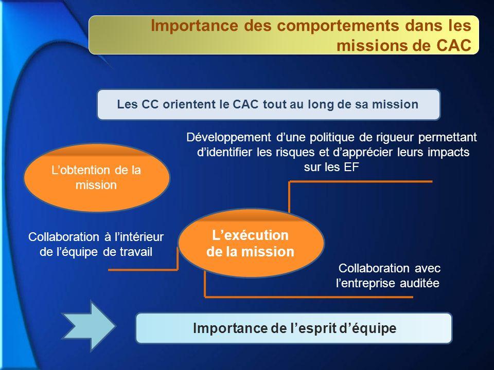 Lobtention de la mission Lexécution de la mission Importance de lesprit déquipe Importance des comportements dans les missions de CAC Développement du