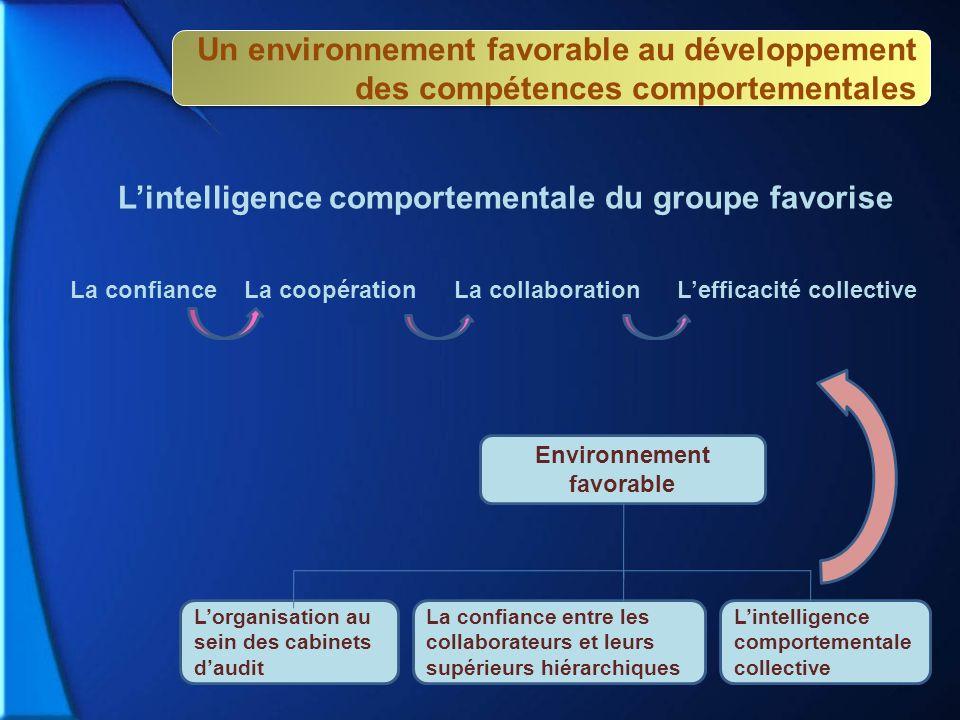 Environnement favorable Lorganisation au sein des cabinets daudit La confiance entre les collaborateurs et leurs supérieurs hiérarchiques Lintelligenc
