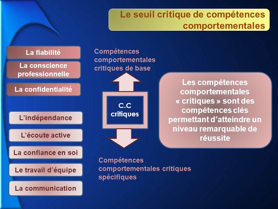 La conscience professionnelle La confidentialité La confiance en soi Le travail déquipe La communication C.C critiques La fiabilité Compétences compor