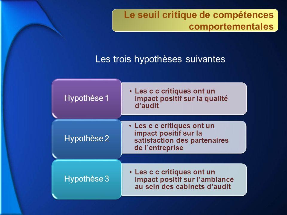 Les trois hypothèses suivantes Les c c critiques ont un impact positif sur la qualité daudit Hypothèse 1 Les c c critiques ont un impact positif sur l