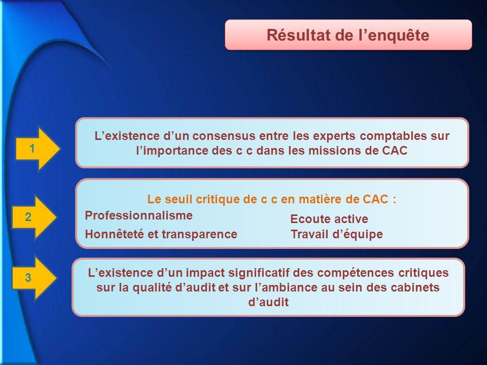 2 3 Lexistence dun impact significatif des compétences critiques sur la qualité daudit et sur lambiance au sein des cabinets daudit Lexistence dun con
