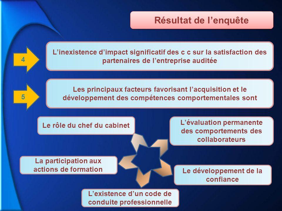 Le rôle du chef du cabinet Lévaluation permanente des comportements des collaborateurs Le développement de la confiance Lexistence dun code de conduit