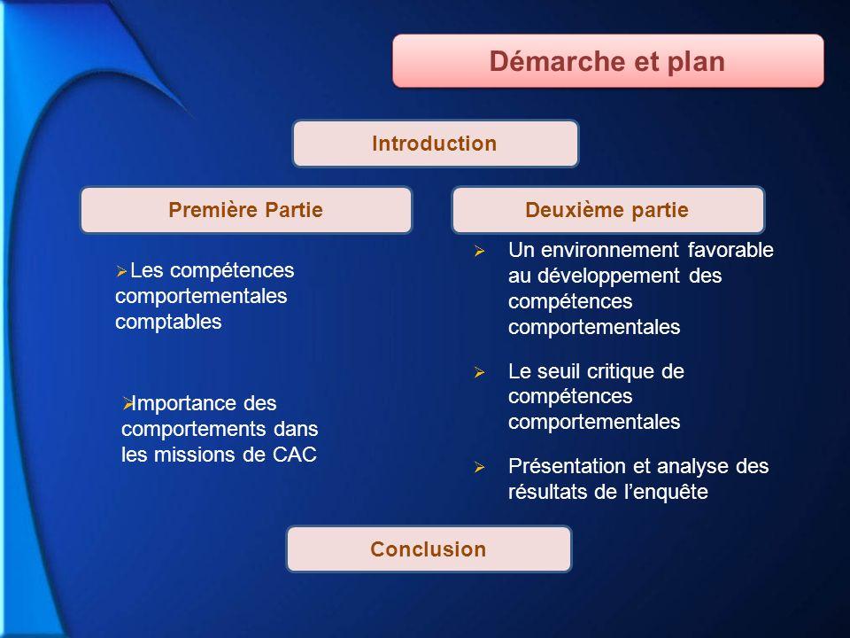 Introduction Conclusion Première PartieDeuxième partie Un environnement favorable au développement des compétences comportementales Le seuil critique