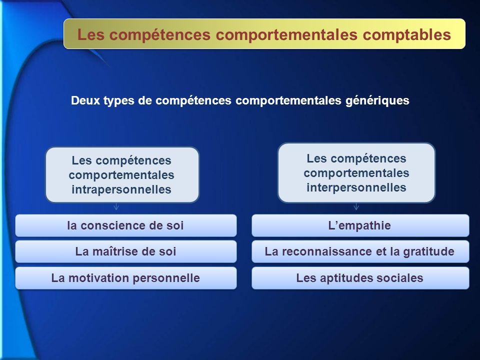 Deux types de compétences comportementales génériques Les compétences comportementales intrapersonnelles Les compétences comportementales interpersonn