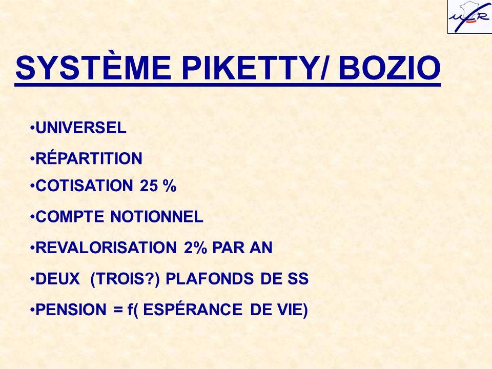 SYSTÈME PIKETTY/ BOZIO UNIVERSEL RÉPARTITION COTISATION 25 % COMPTE NOTIONNEL REVALORISATION 2% PAR AN DEUX (TROIS ) PLAFONDS DE SS PENSION = f( ESPÉRANCE DE VIE)
