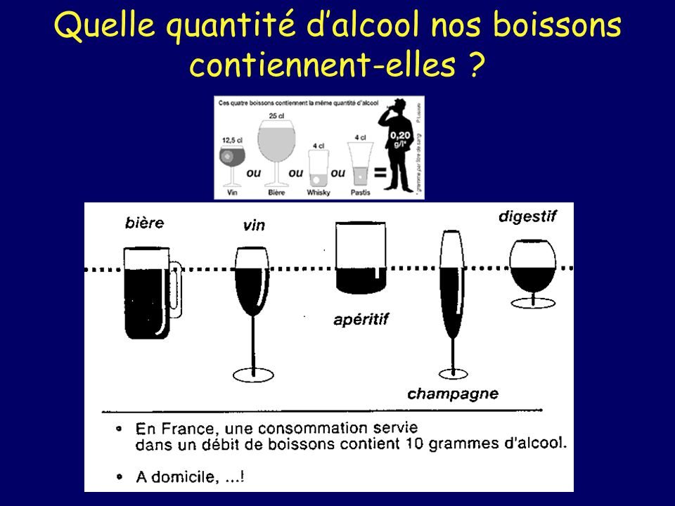 Quelle quantité dalcool nos boissons contiennent-elles ?