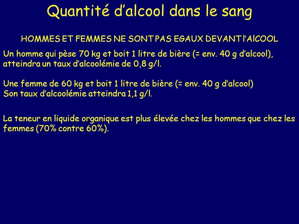 Quantité dalcool dans le sang HOMMES ET FEMMES NE SONT PAS EGAUX DEVANT lAlCOOL Un homme qui pèse 70 kg et boit 1 litre de bière (= env. 40 g dalcool)