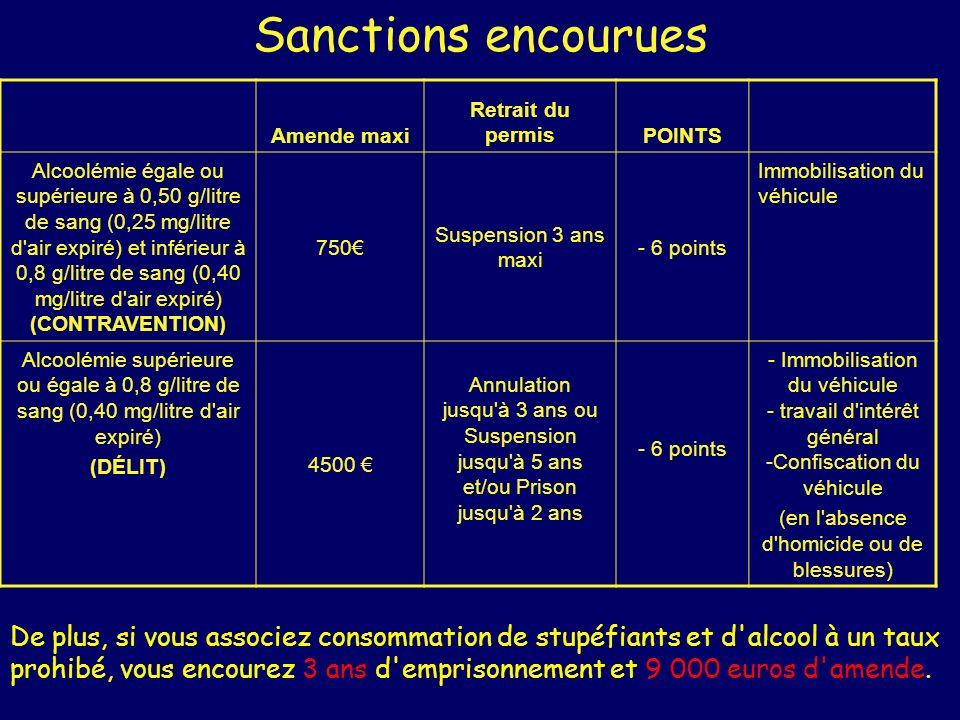 Sanctions encourues Amende maxi Retrait du permisPOINTS Alcoolémie égale ou supérieure à 0,50 g/litre de sang (0,25 mg/litre d'air expiré) et inférieu