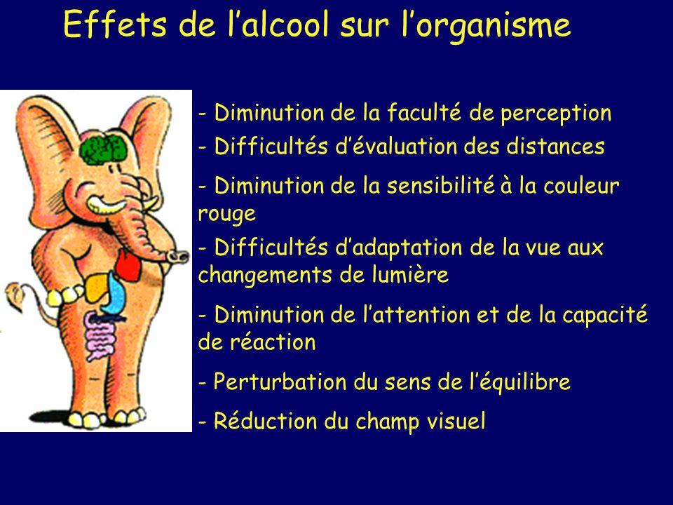 Effets de lalcool sur lorganisme - Diminution de la faculté de perception - Difficultés dévaluation des distances - Diminution de la sensibilité à la
