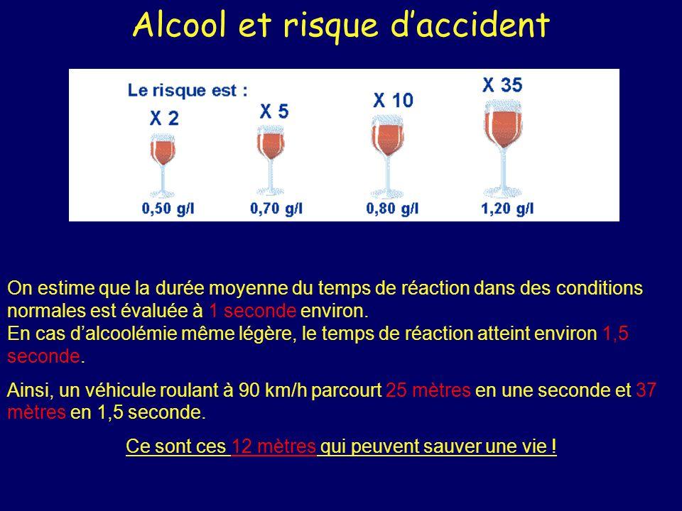 Alcool et risque daccident On estime que la durée moyenne du temps de réaction dans des conditions normales est évaluée à 1 seconde environ. En cas da