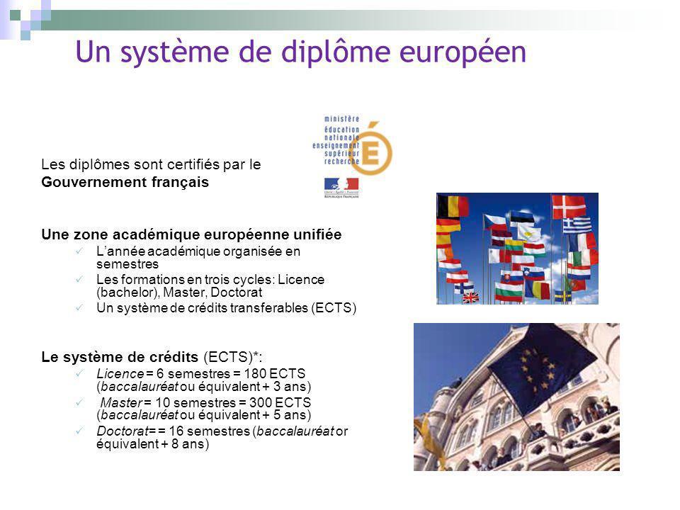 Un système de diplôme européen Les diplômes sont certifiés par le Gouvernement français Une zone académique européenne unifiée Lannée académique organ