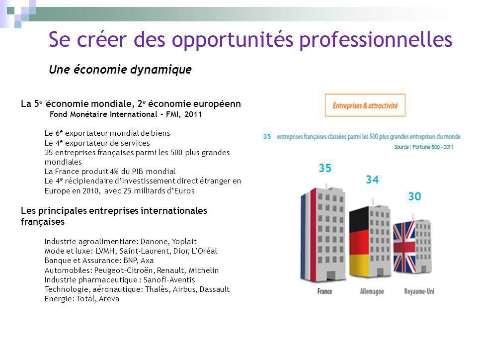 Se créer des opportunités professionnelles Une économie dynamique La 5 e économie mondiale, 2 e économie européenne Fond Monétaire International – FMI