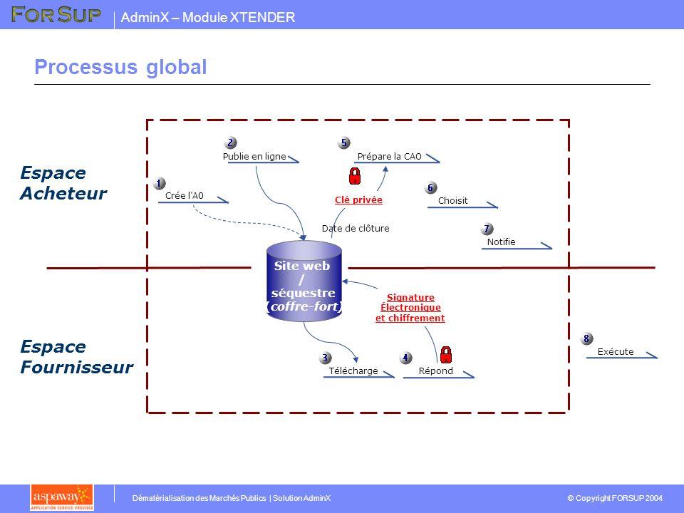 AdminX – Module XTENDER © Copyright FORSUP 2004 Dématérialisation des Marchés Publics | Solution AdminX Espace Acheteur Site web / séquestre (coffre-fort) Crée lA0 Publie en ligne Espace Fournisseur TéléchargeRépond Prépare la CAO Date de clôture Choisit Notifie Exécute Signature Électronique et chiffrement Processus global Clé privée