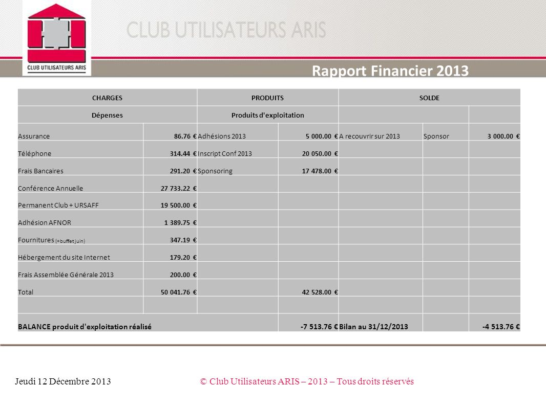 Rapport Financier 2013 Jeudi 12 Décembre 2013© Club Utilisateurs ARIS – 2013 – Tous droits réservés CHARGESPRODUITSSOLDE DépensesProduits d'exploitati