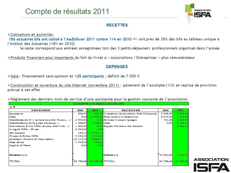 Compte de résultats 2011 RECETTES Cotisations et assimilés: 156 actuaires Isfa ont cotisé à lAadisfa en 2011 contre 114 en 2010 156 actuaires Isfa ont