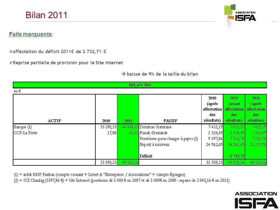 Bilan 2011 Faits marquants : Affectation du déficit 2011 de 2 732,71 Reprise partielle de provision pour le Site Internet baisse de 9% de la taille du