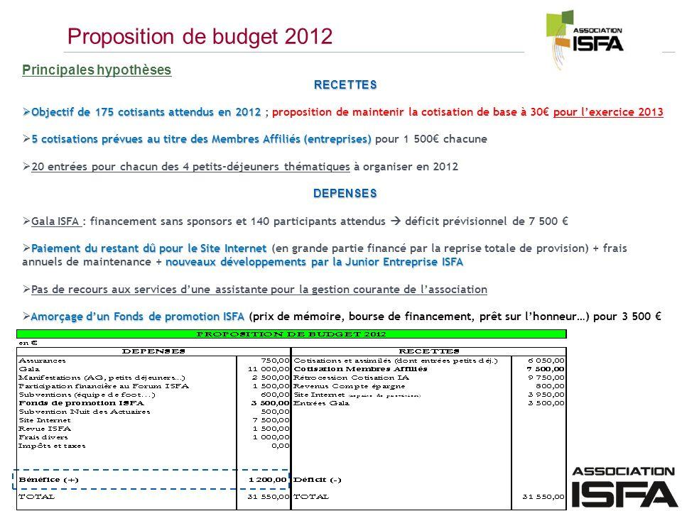 Proposition de budget 2012 Principales hypothèsesRECETTES Objectif de 175 cotisants attendus en 2012 Objectif de 175 cotisants attendus en 2012 ; prop