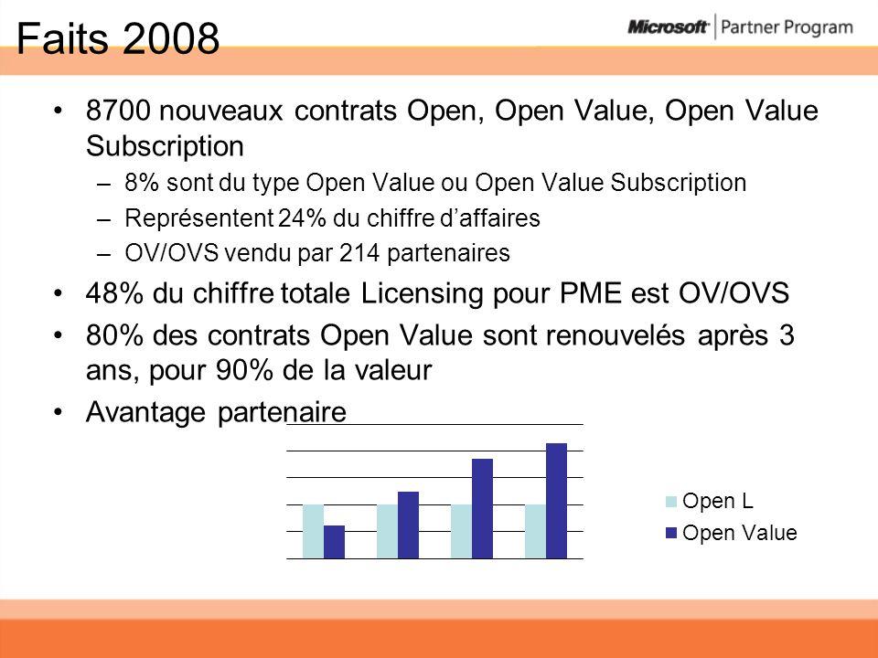 Faits 2008 8700 nouveaux contrats Open, Open Value, Open Value Subscription –8% sont du type Open Value ou Open Value Subscription –Représentent 24% d
