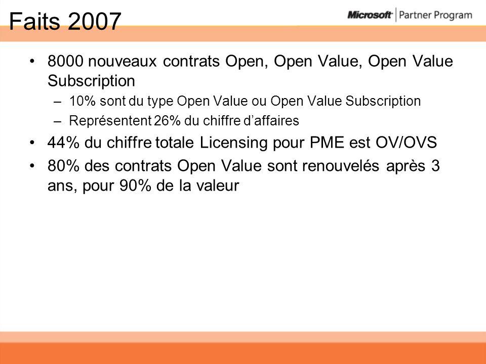 Faits 2007 8000 nouveaux contrats Open, Open Value, Open Value Subscription –10% sont du type Open Value ou Open Value Subscription –Représentent 26%