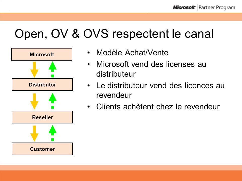 Open, OV & OVS respectent le canal Modèle Achat/Vente Microsoft vend des licenses au distributeur Le distributeur vend des licences au revendeur Clien