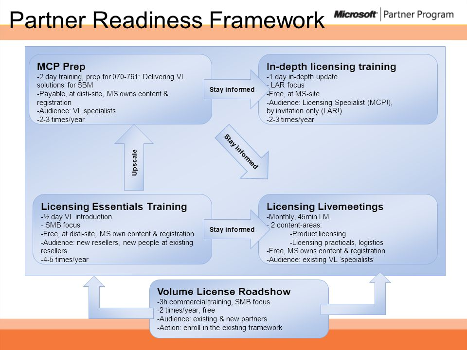 Partner Readiness Framework Licensing Essentials Training -½ day VL introduction - SMB focus -Free, at disti-site, MS own content & registration -Audience: new resellers, new people at existing resellers -4-5 times/year MCP Prep -2 day training, prep for 070-761: Delivering VL solutions for SBM -Payable, at disti-site, MS owns content & registration -Audience: VL specialists -2-3 times/year Upscale Licensing Livemeetings -Monthly, 45min LM - 2 content-areas: -Product licensing -Licensing practicals, logistics -Free, MS owns content & registration -Audience: existing VL specialists In-depth licensing training -1 day in-depth update - LAR focus -Free, at MS-site -Audience: Licensing Specialist (MCP!), by invitation only (LAR!) -2-3 times/year Stay informed Volume License Roadshow -3h commercial training, SMB focus -2 times/year, free -Audience: existing & new partners -Action: enroll in the existing framework Stay informed