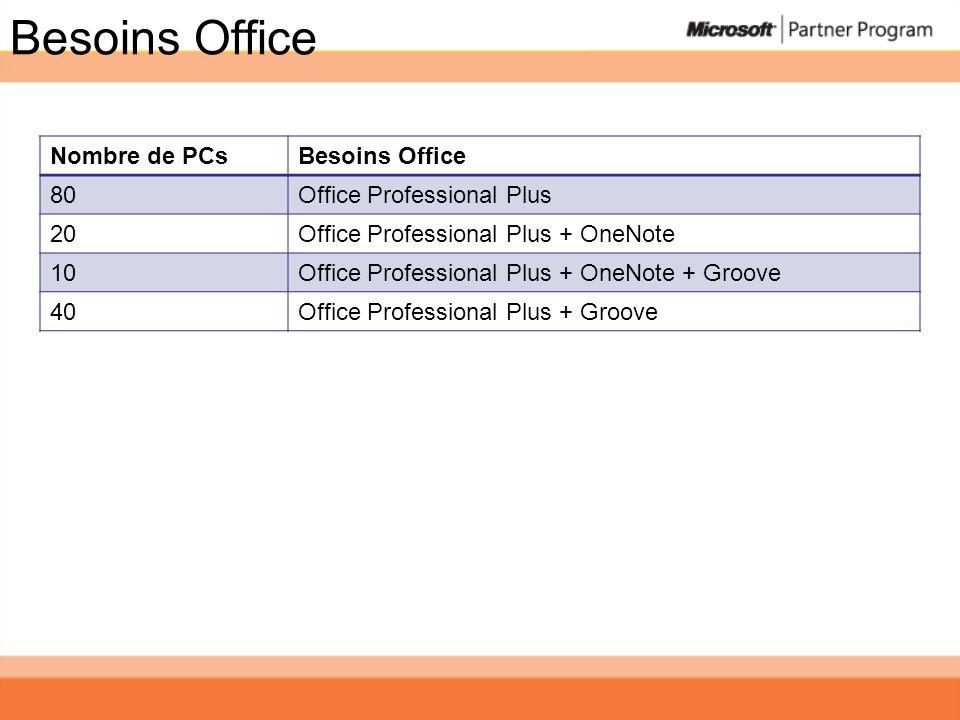 Besoins Office Nombre de PCsBesoins Office 80Office Professional Plus 20Office Professional Plus + OneNote 10Office Professional Plus + OneNote + Groo