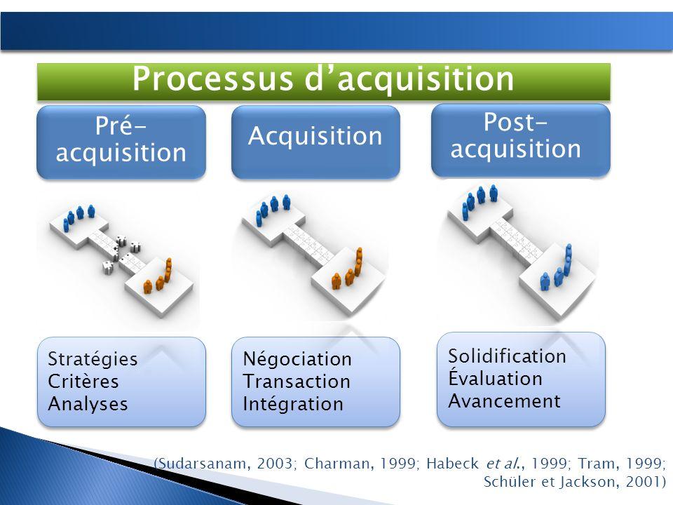 (Sudarsanam, 2003; Charman, 1999; Habeck et al., 1999; Tram, 1999; Schüler et Jackson, 2001) Pré- acquisition Acquisition Post- acquisition Stratégies