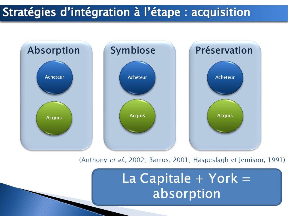 Préservation Symbiose Absorption Acquis Acheteur Acquis (Anthony et al., 2002; Barros, 2001; Haspeslagh et Jemison, 1991) La Capitale + York = absorpt