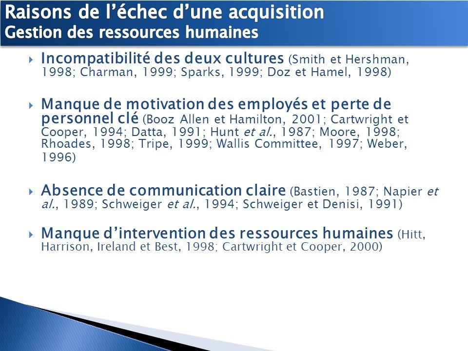 Incompatibilité des deux cultures (Smith et Hershman, 1998; Charman, 1999; Sparks, 1999; Doz et Hamel, 1998) Manque de motivation des employés et pert
