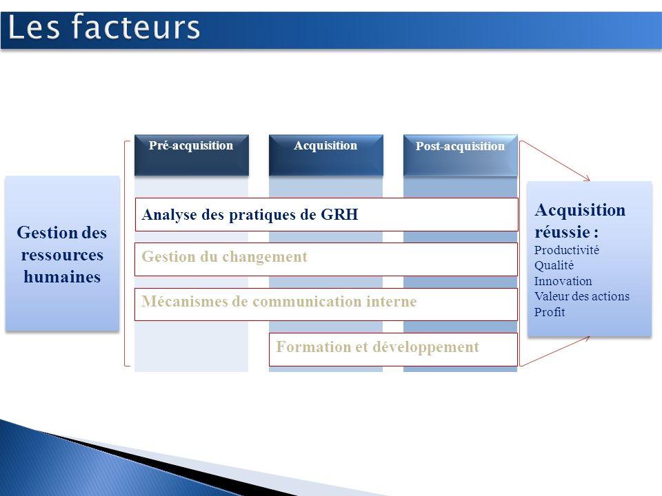 Développer les gestionnaires Développer les employés Mettre en place stratégie de formation Gestion du changement Analyse des pratiques de GRH Pré-acq
