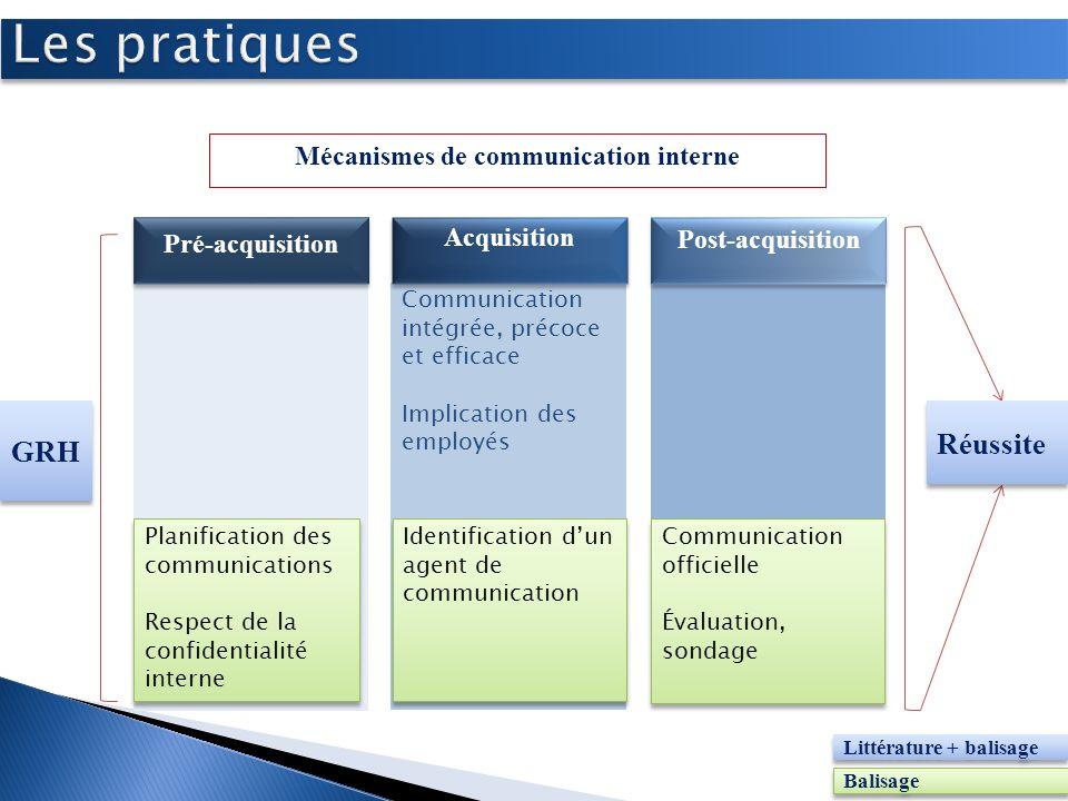 Communication intégrée, précoce et efficace Implication des employés Mécanismes de communication interne Pré-acquisition Acquisition Post-acquisition
