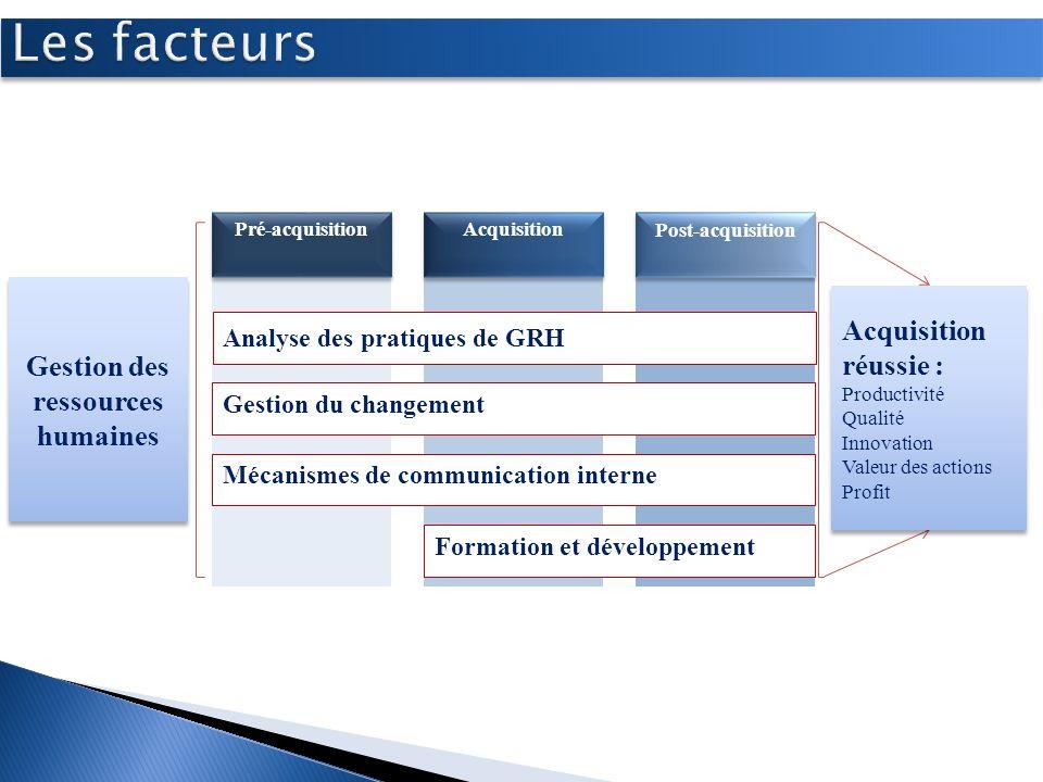 Développer les gestionnaires Développer les employés Mettre en place stratégie de formation Mécanisme dintégration socioculturelle Gestion du changeme