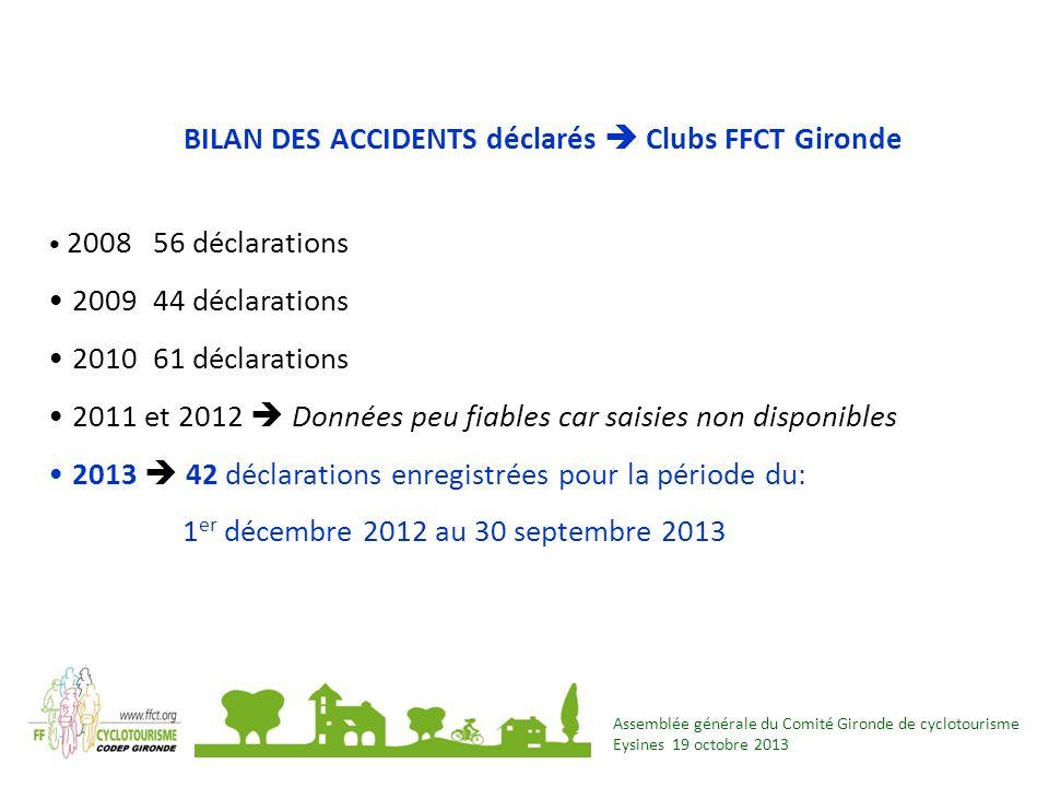 Assemblée générale du Comité Gironde de cyclotourisme Eysines 19 octobre 2013 2013 = 42 Accidents en Gironde dont 6 accidents graves ayant entraîné une immobilisation de plusieurs mois (Fractures clavicules + côtes / bassin / hanche / omoplate / Péroné) 27 Routes et VTT 15 Pistes ou voies cyclables