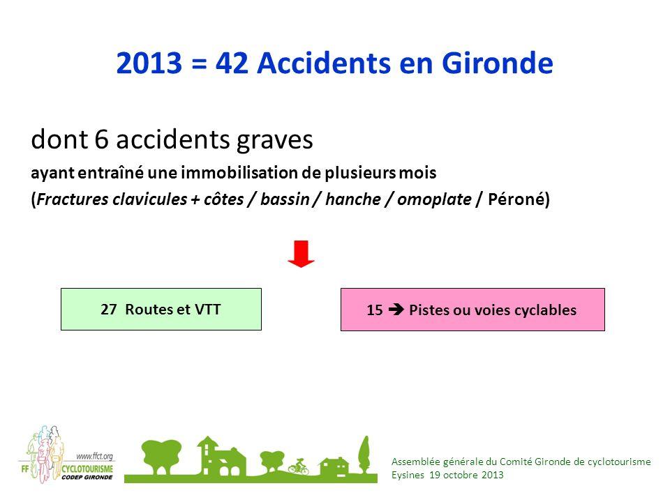 Assemblée générale du Comité Gironde de cyclotourisme Eysines 19 octobre 2013 2013 = 42 Accidents en Gironde dont 6 accidents graves ayant entraîné un