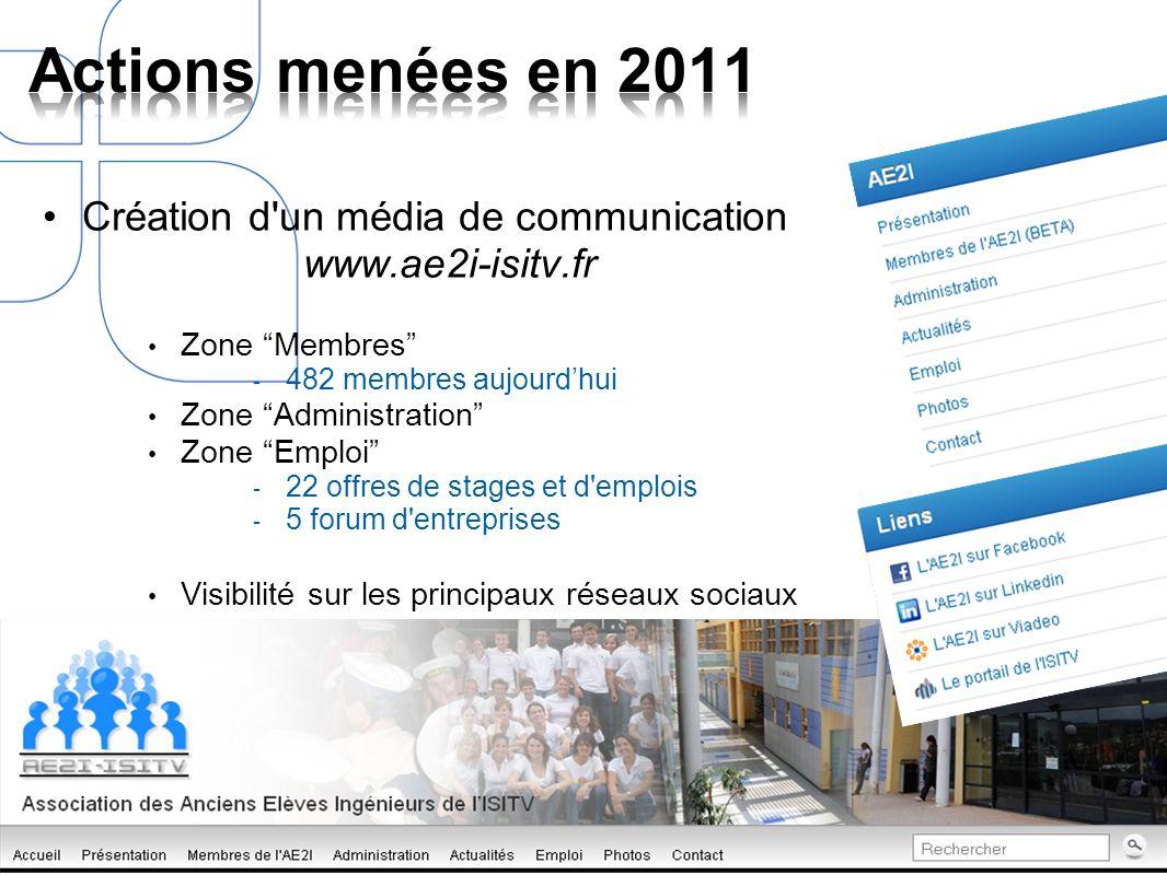 Création d un média de communication www.ae2i-isitv.fr Zone Membres - 482 membres aujourdhui Zone Administration Zone Emploi - 22 offres de stages et d emplois - 5 forum d entreprises Visibilité sur les principaux réseaux sociaux