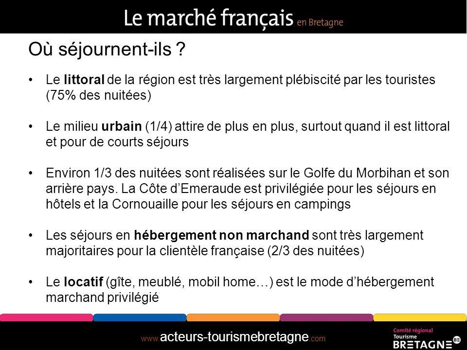 www. acteurs-tourismebretagne.com Que font-ils ? musées nautiques à thèmes Source : Freins et leviers aux séjours en Bretagne – Pôle Observatoire CRTB