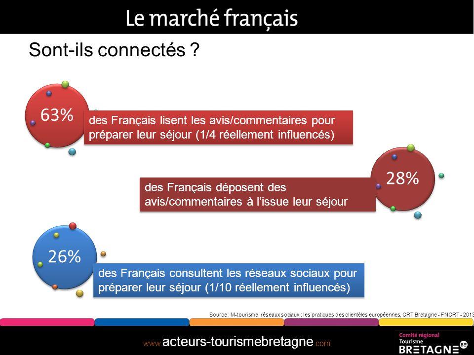 www. acteurs-tourismebretagne.com Sont-ils connectés ? Source : M-tourisme, réseaux sociaux : les pratiques des clientèles européennes, CRT Bretagne -